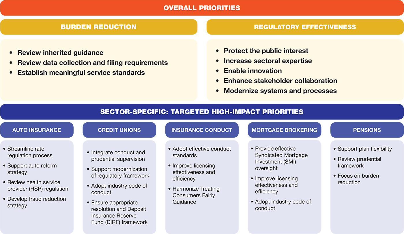 Overall priorities: burden reduction and regulatory effectiveness