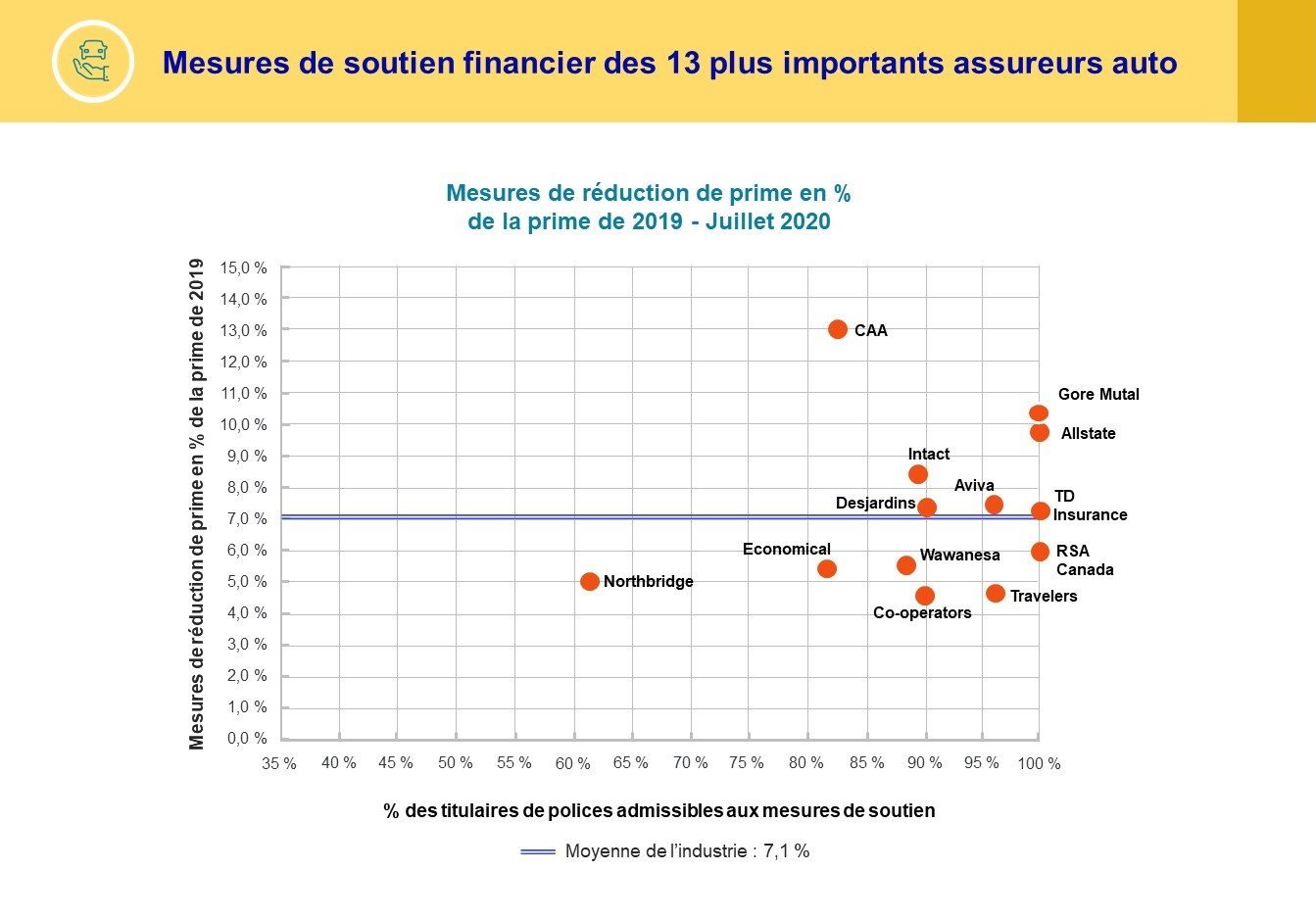 Mesures de soutien financier des 13 plus importants assureurs auto